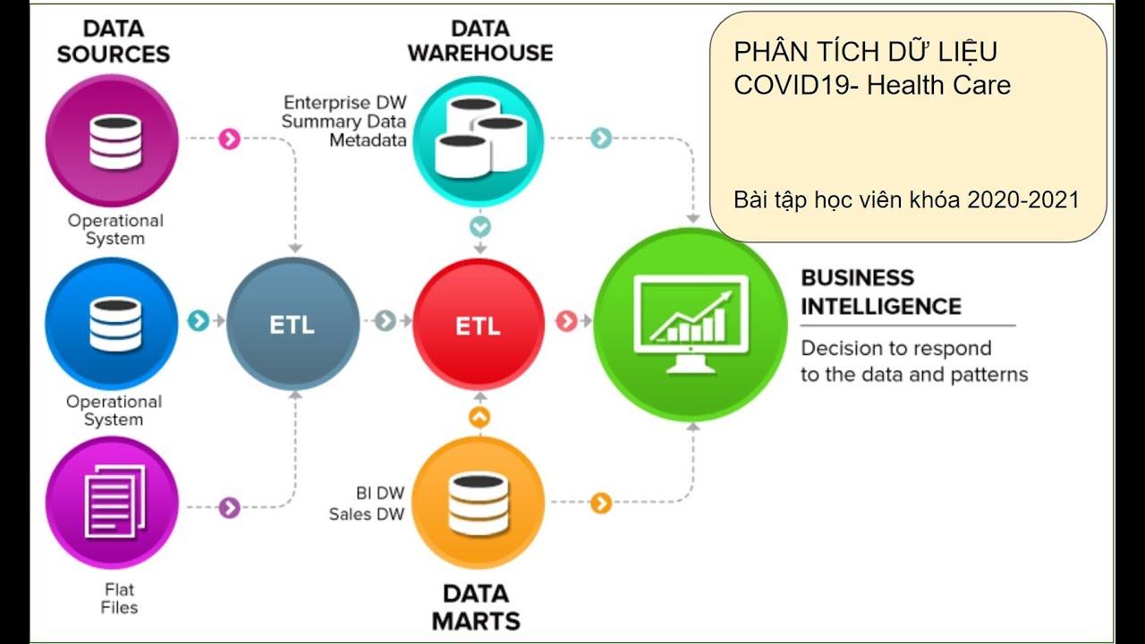 Phân tích dữ liệu COVID