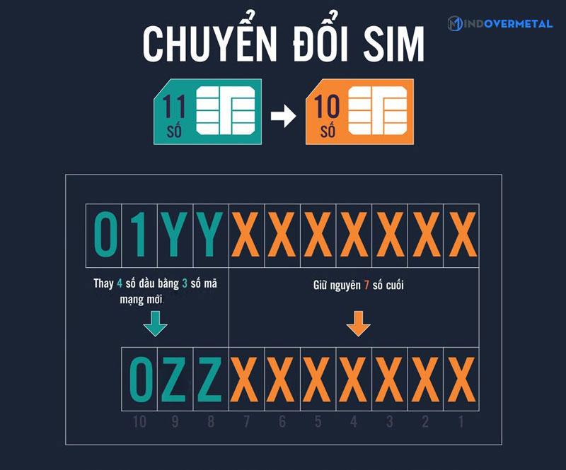 cach-chuyen-doi-sim-tu-11-so-thanh-10-so-mindovermetal-2