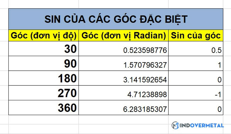 10-phut-biet-ngay-cach-su-dung-ham-sin-trong-excel-6
